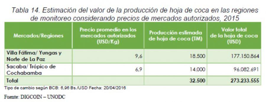 Coy 337 - Sube la producción de coca, baja la erradicación ...