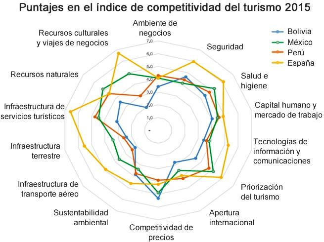 Puntajes del índice de competitividad del turismo 2015