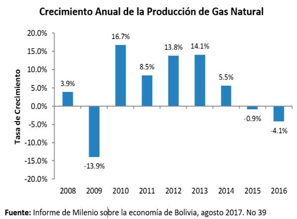 Crecimiento Anual de la Producción de Gas Natural