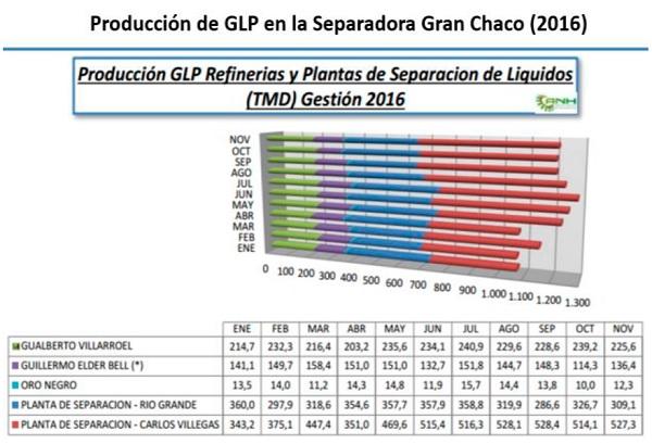 Producción de glp en la separadora Gran chaco 2016
