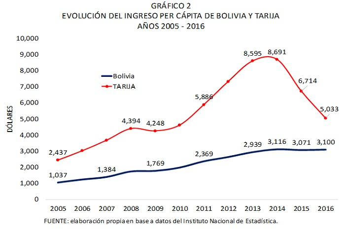 Evolución del ingreso per cápita de Bolivia y Tarija 2005 2016