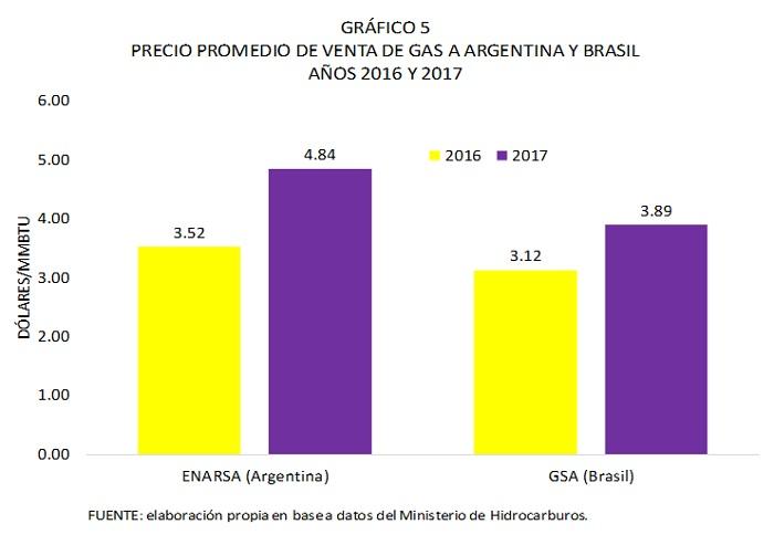 Precio promedio de venta de gas a Argentina y Brasil 2016 y 2017