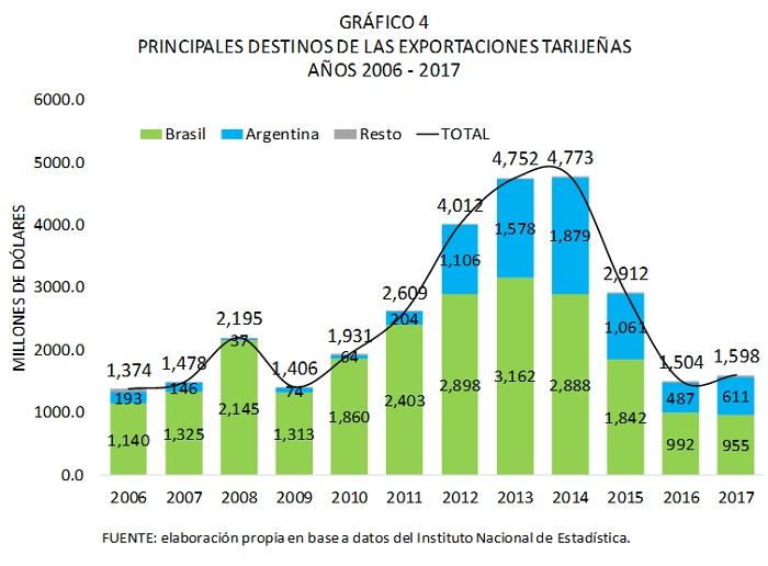 Principales destinos de las exportaciones tarijeñas 2006 2017
