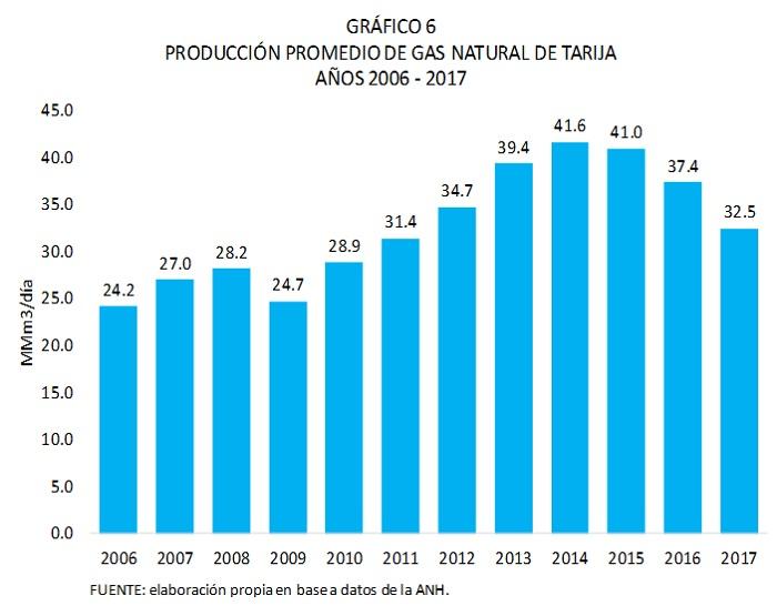 Producción promedio de gas natural de Tarija 2006 2017