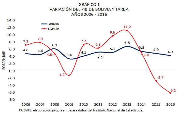 Variación del PIB de Bolivia y Tarija 2006 2016