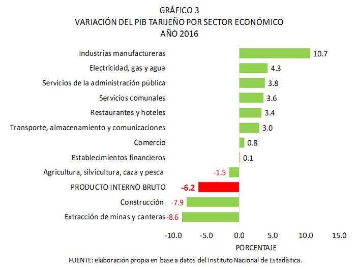 Variación del PIB tarijeño por secor económico 2016