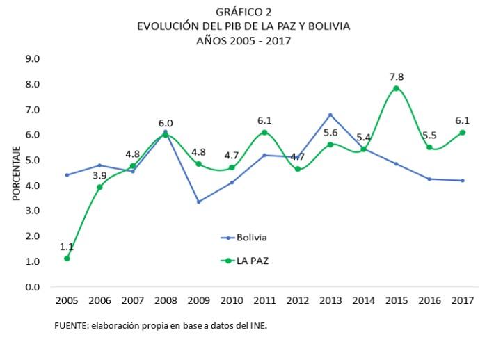 Evolución del PIB de La Paz y Bolivia