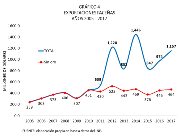 Exportaciones paceñas, 2005 - 2017
