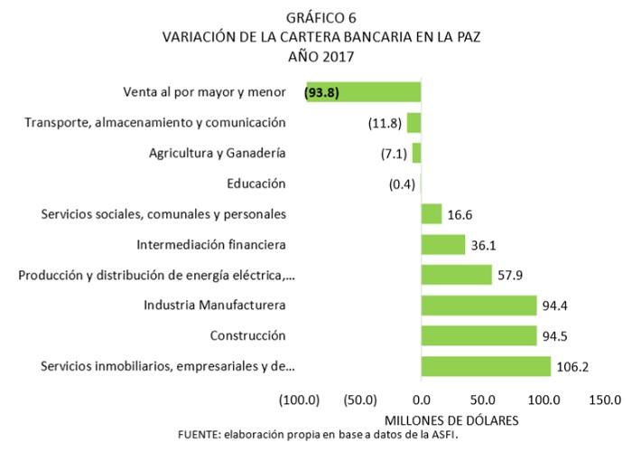 Variación de la cartera bancaria en La Paz,