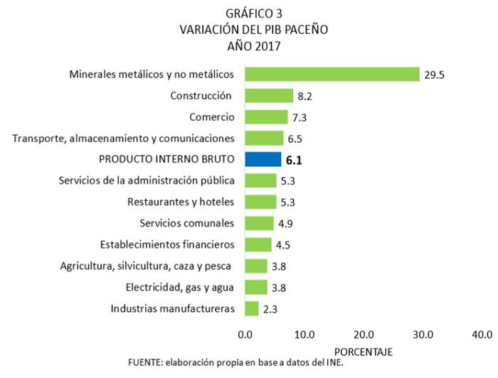 Variación del PIB paceño, 2017