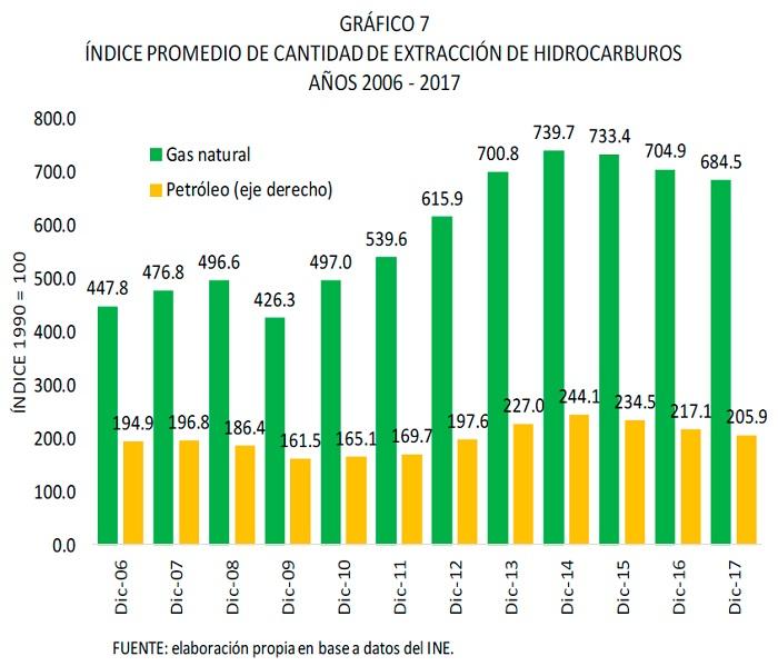 Índice promedio de cantidad de extracción de hidrocarburos 2006 2017