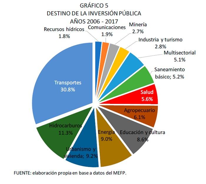 Destino de la inversión pública 2006 2017