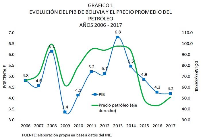 Evolución del PIB de Bolivia y el precio promedio del petróleo 2006 2017
