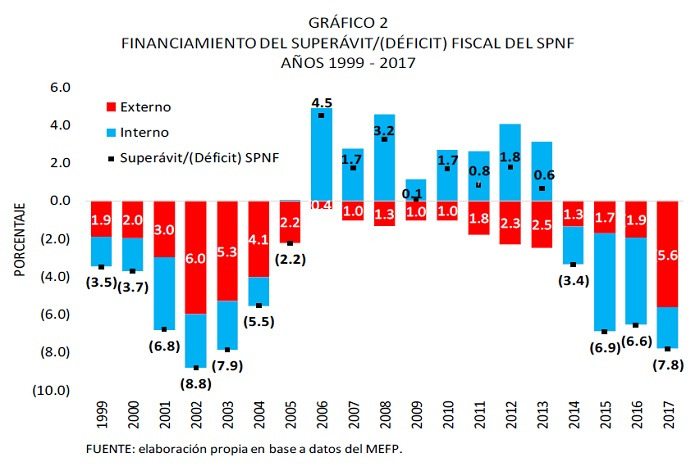 Financiamiento del superávit déficit fiscal del SPNF 1999 2017