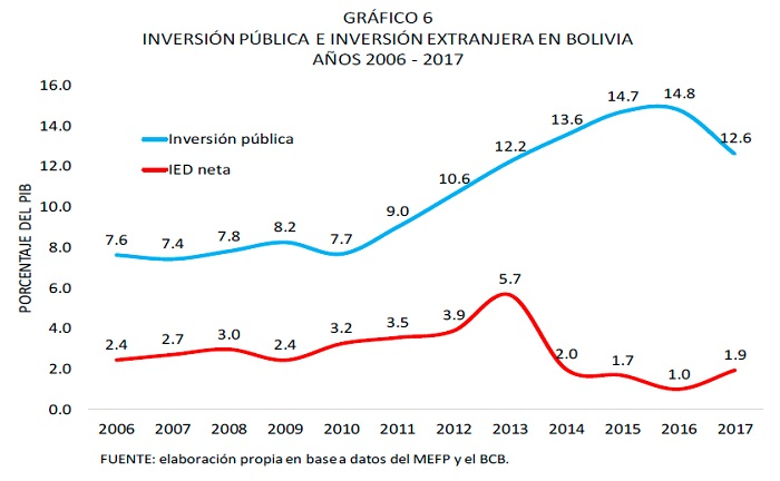 Inversión pública e inversión extranjera en Bolivia 2006 2017