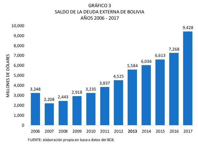 Saldo de la deuda externa de Bolivia 2006 2017