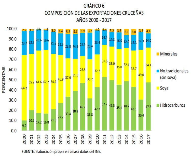 COMPOSICIÓN-DE-LAS-EXPORTACIONES-CRUCEÑAS-AÑOS-2000-2017