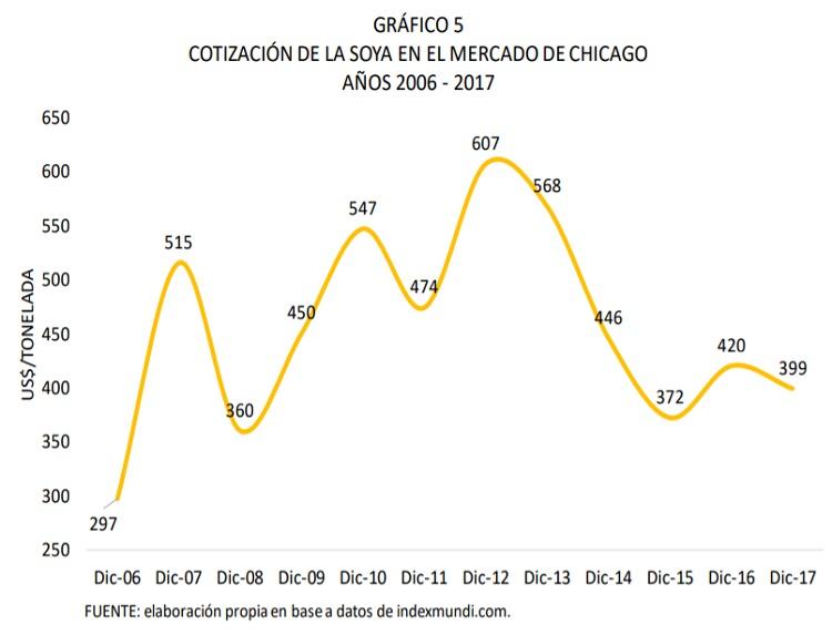 COTIZACIÓN-DE-LA-SOYA-EN-EL-MERCADO-DE-CHICAGO-2006-2017