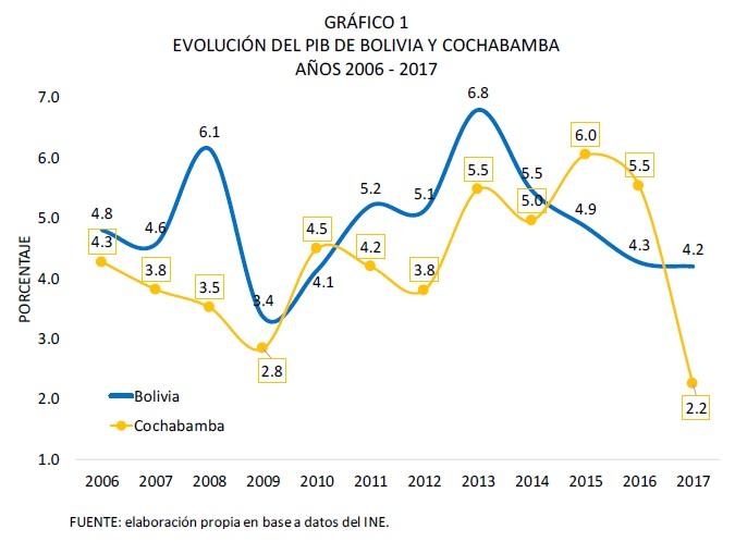 EVOLUCIÓN DEL PIB DE BOLIVIA Y COCHABAMBA, 2006 - 2017