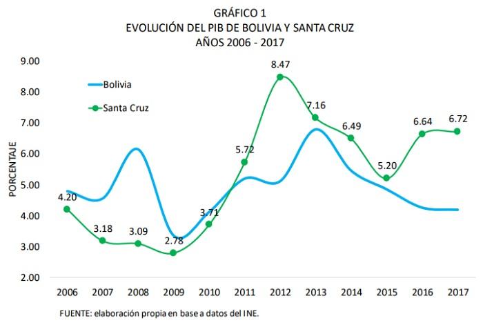 EVOLUCIÓN-DEL-PIB-DE-BOLIVIA-Y-SANTA-CRUZ-AÑOS-2006-2017