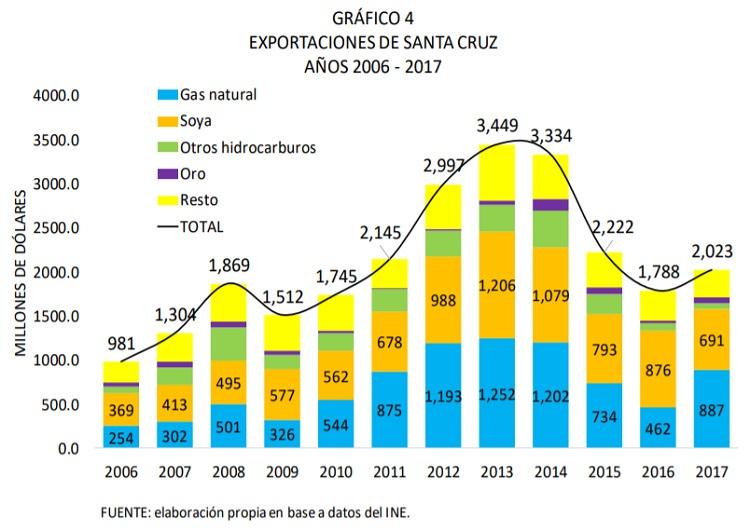 EXPORTACIONES-DE-SANTA-CRUZ-AÑOS-2006-2017