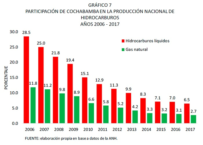 PARTICIPACIÓN DE COCHABAMBA EN LA PRODUCCIÓN NACIONAL DE HIDROCARBUROS, 2006 - 2017