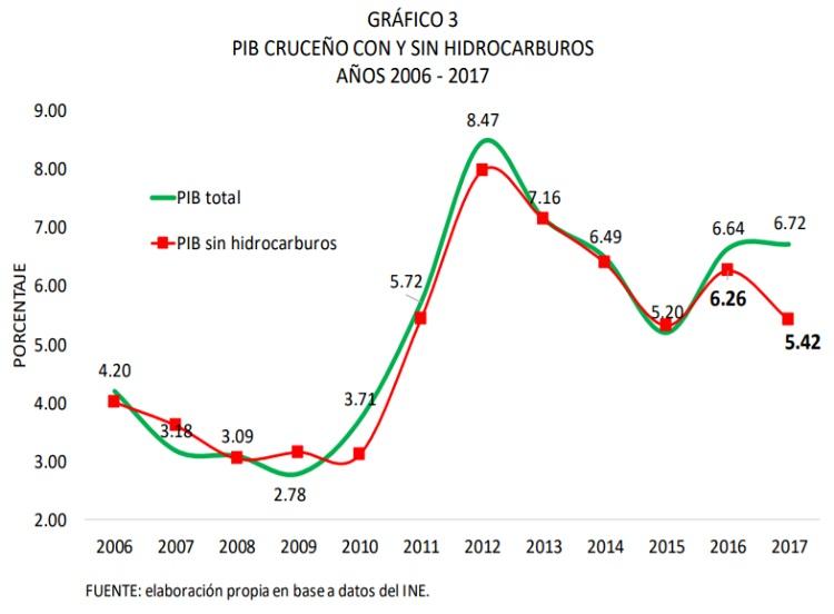 PIB-CRUCEÑO-CON-Y-SIN-HIDROCARBUROS-AÑOS-2006-2017