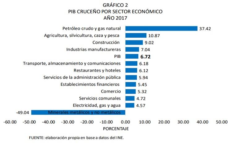PIB CRUCEÑO POR SECTOR ECONÓMICO AÑO 2017