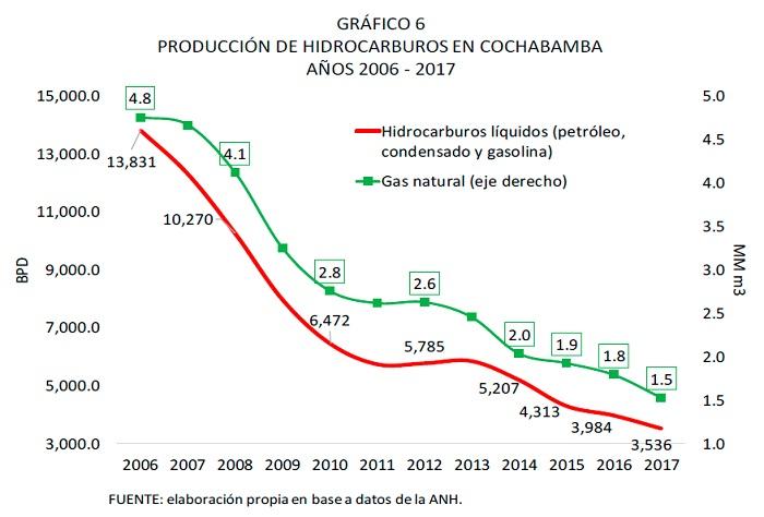 PRODUCCIÓN DE HIDROCARBUROS EN COCHABAMBA, 2006 - 2017