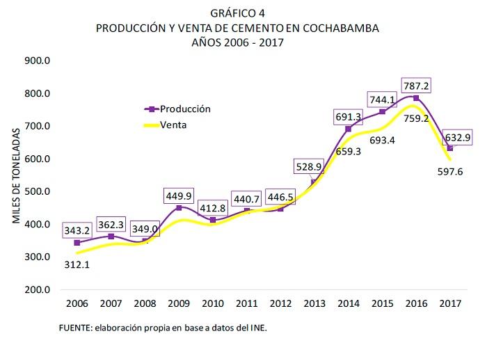 PRODUCCIÓN Y VENTA DE CEMENTO EN COCHABAMBA, 2006 - 2017