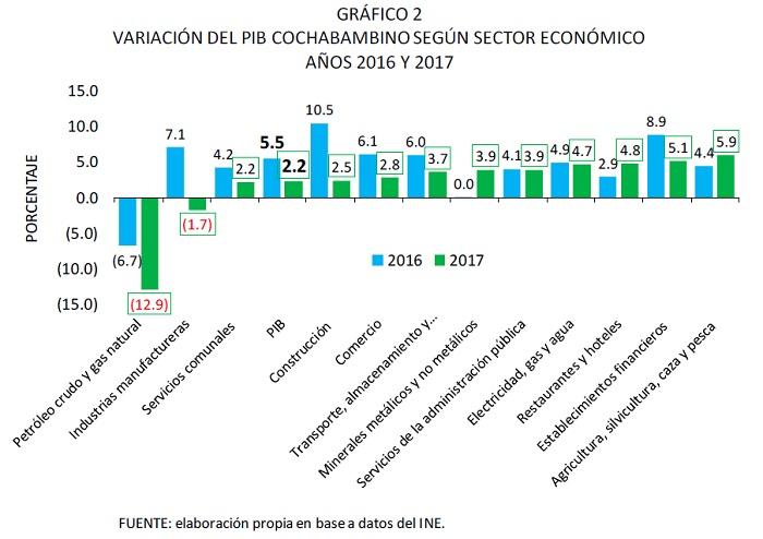 VARIACIÓN DEL PIB COCHABAMBINO SEGÚN SECTOR ECONÓMICO, 2016 y 2017