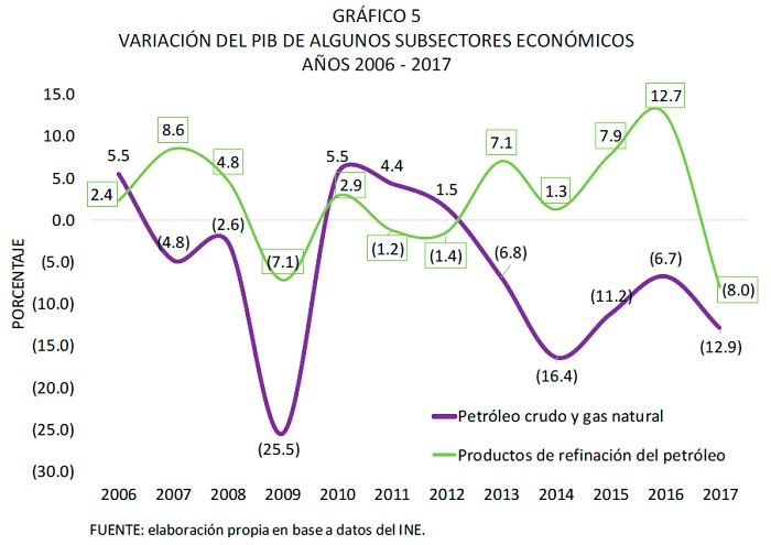 VARIACIÓN DEL PIB DE ALGUNOS SUBSECTORES ECONÓMICOS, 2006 - 2017
