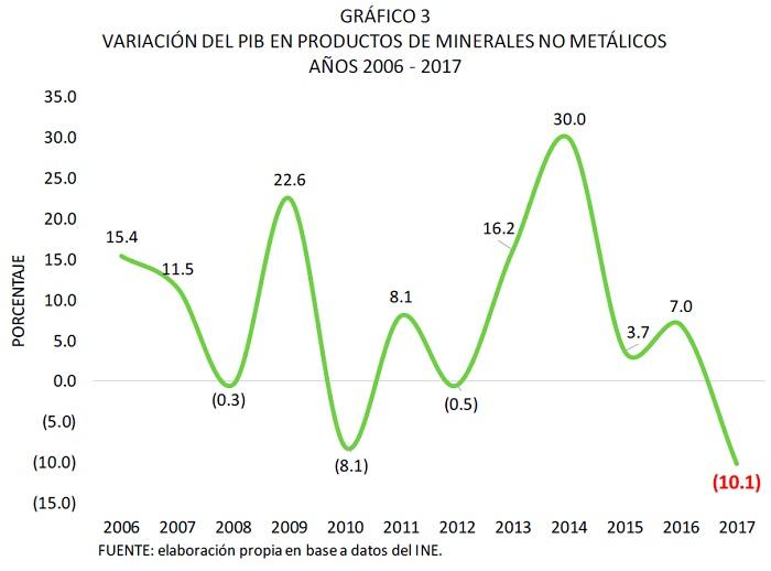 VARIACIÓN DEL PIB EN PRODUCTOS DE MINERALES NO METÁLICOS, 2006 - 2017