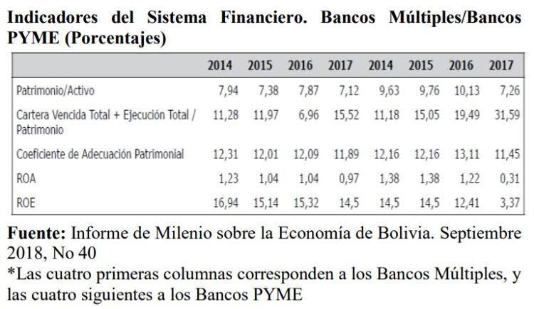Indicadores del Sistema Financiero. Bancos Múltiples Bancos PYME