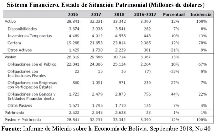 Sistema Financiero. Estado de Situación Patrimonial (Millones de dólares)