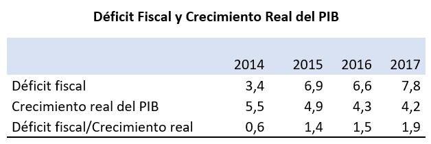 Déficit Fiscal y Crecimiento Real del PIB