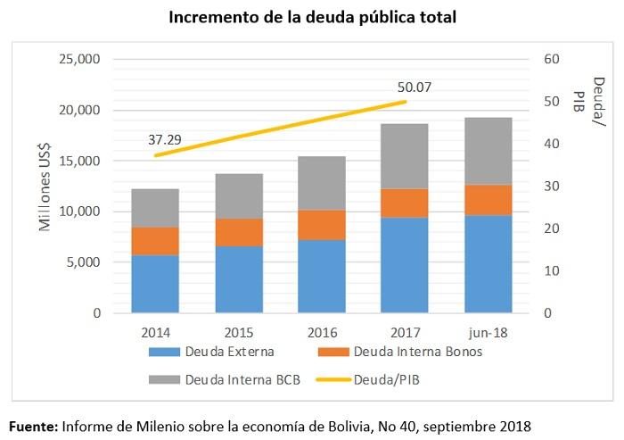 Incremento de la deuda pública total