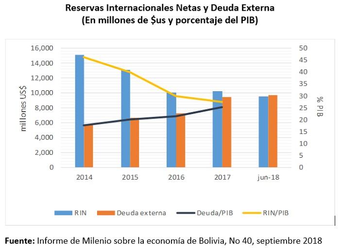 Reservas Internacionales Netas y Deuda Externa (En millones de $us y porcentaje del PIB)