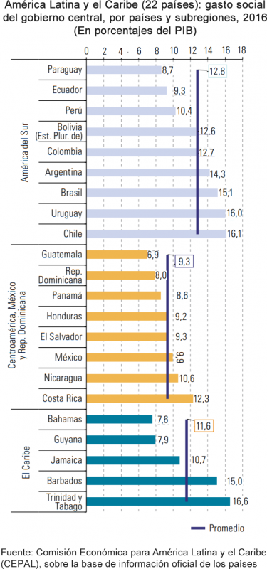 America Latina y El Caribe,gasto social del gobierno central, en porcentaje del PIB
