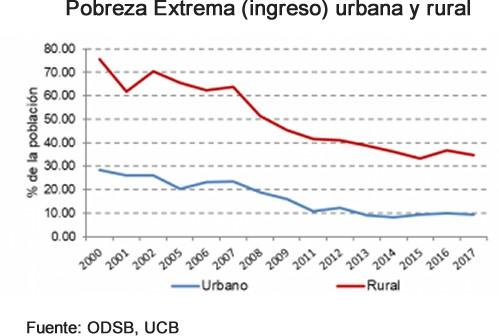 Bolivia, pobreza extrema urbana y rural