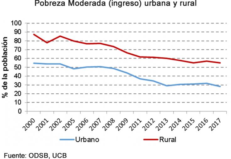 Bolivia, pobreza moderada urbana y rural