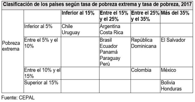Clasificación de los países según tasa de pobreza extrema y tasa de pobreza, 2017