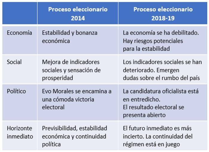 Escenarios políticos en los ultimos procesoa electorales