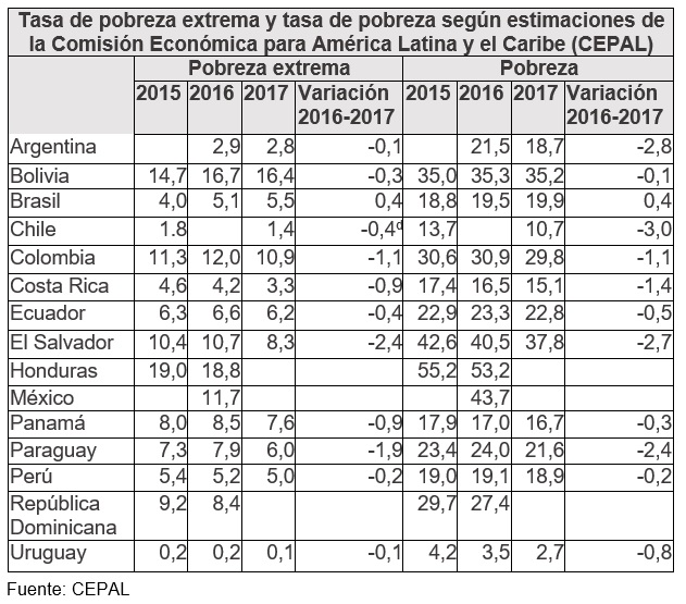 Tasa de pobreza extrema y tasa de pobreza según estimaciones de la Comisión Económica para América Latina y el Caribe (CEPAL)