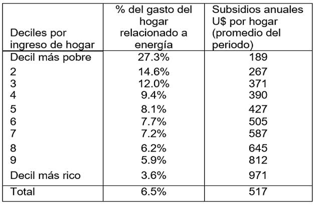 Datos de ingresos y gastos por hogar, 2015