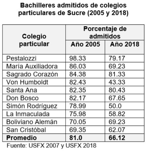 Bachilleres admintidos en unversidades de colegios particulares de Sucre, 2005 y 2017