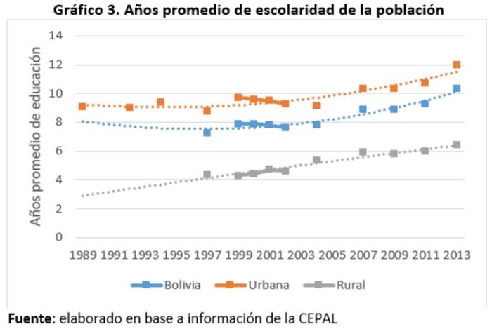 Bolivia años promedio de escolaridad en la población
