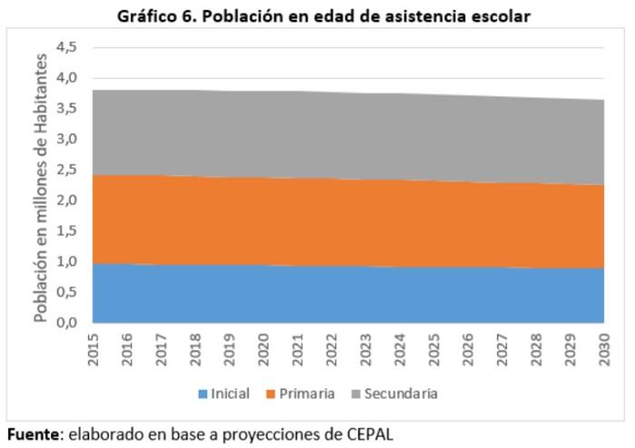 Bolivia población en edad de asistencia escolar 2015 2030