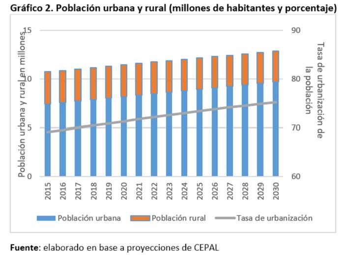 Bolivia población urbana y rural en millones de habitantes y porcentaje