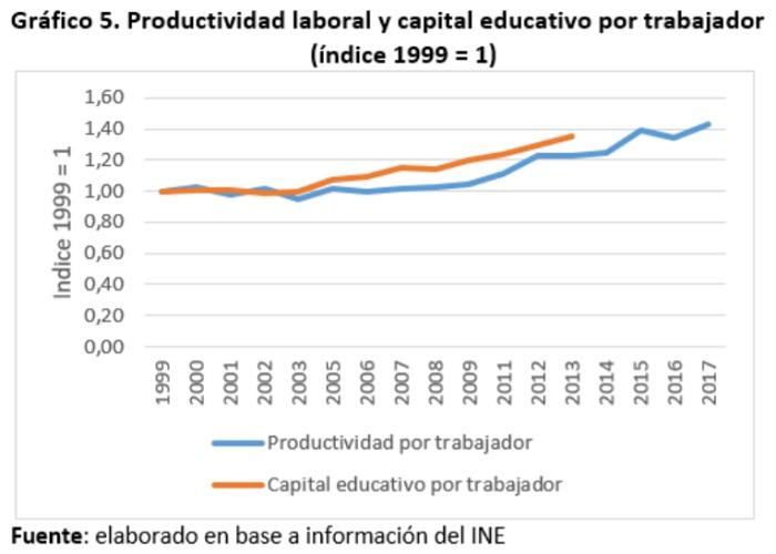 Bolivia productividad laboral y capital educativo por trabajador